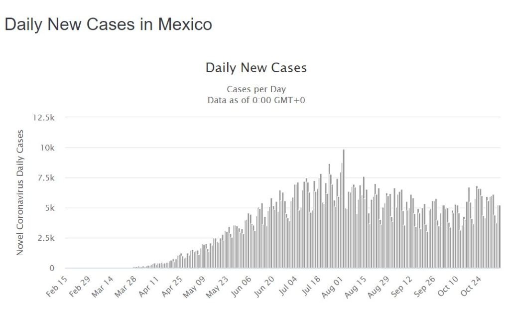 Daily COVID-19 Cases In Mexico