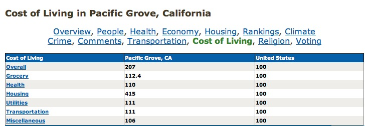PG Cost of Living to US Average