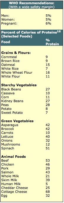 veg-vs-animal-protein