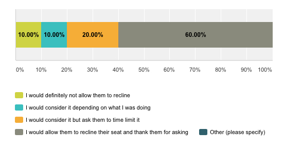 Survey results for Q3 If asked politely would you be prepared to allow the person in front of you to recline their seat?