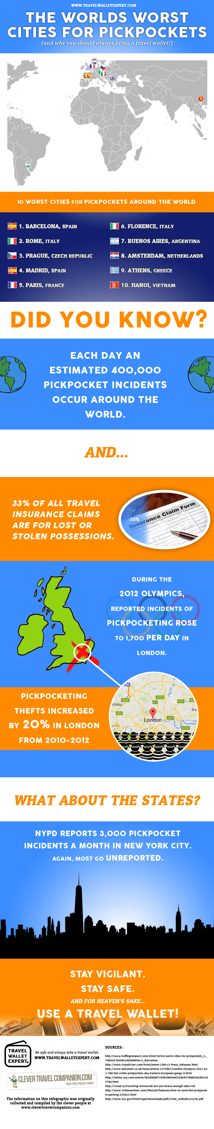 The worlds worst cities for pickpockets