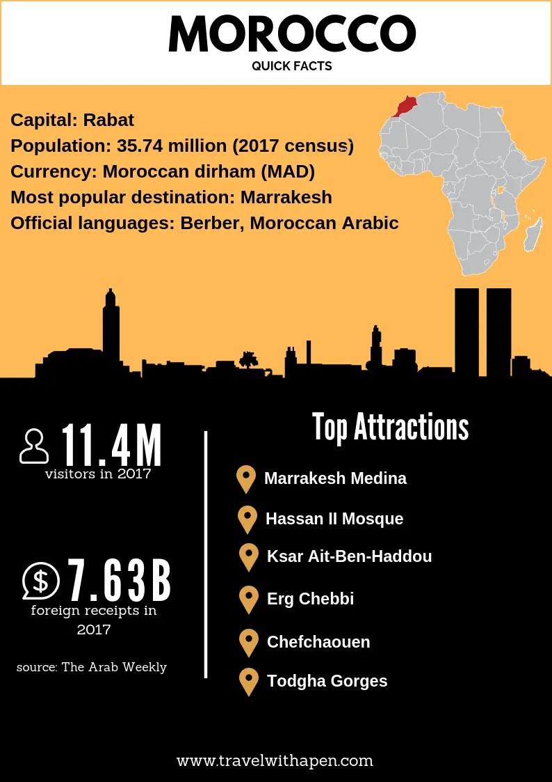 egypt vs morocco