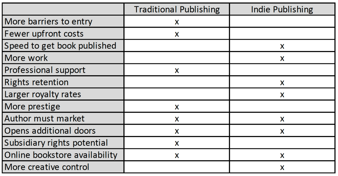pros and cons in self publishing a travel book
