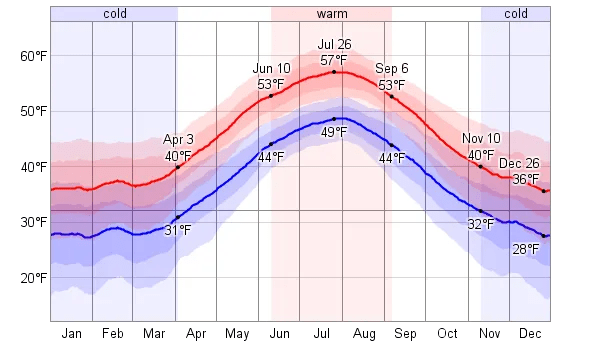 iceland historical weather chart