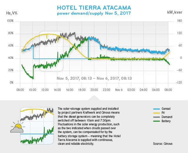 Power demand and supply at the Hotel Tierra Atacama