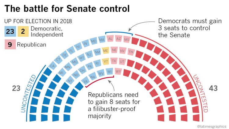 Image result for image of breakdown of us senate between democrats and republicans