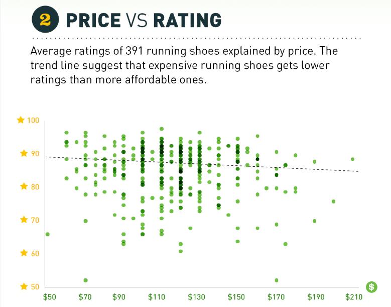 cena i ocena patike