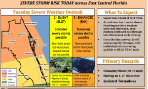 Treasure Coast Hazardous Weather Outlook March 20, 2018