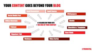 ContentMap