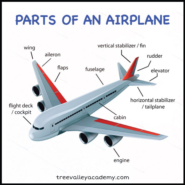 parts of an airplane for kids