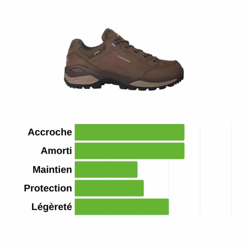 chaussures de randonnée basses