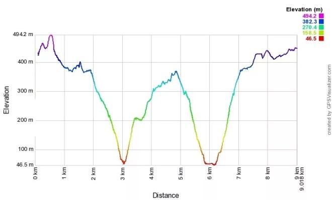 Profilo altimetrico da Campiglia a Schiara a Monesteroli