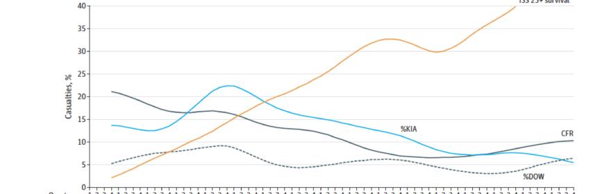 Reduktion von 44,2% der Gesamtmortalität innerhalb von 2001-2017