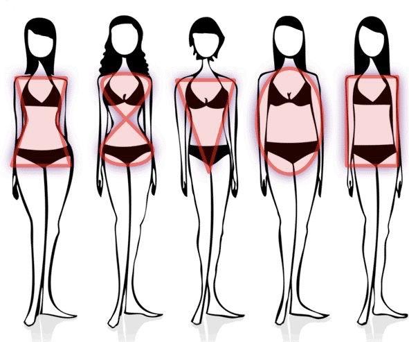 Forme del corpo