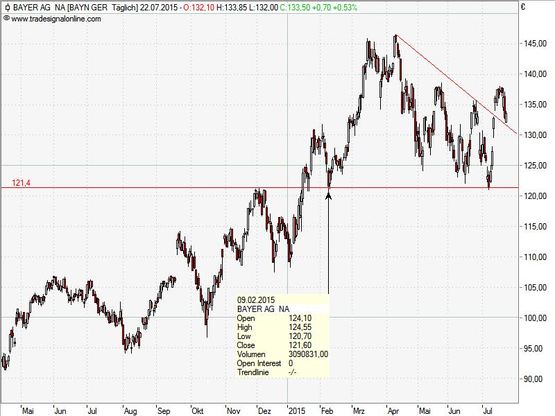 Trendfolger Bayer