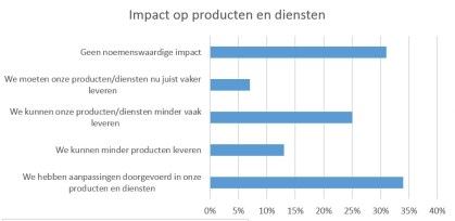 b2b marketing maakindustrie corona covid
