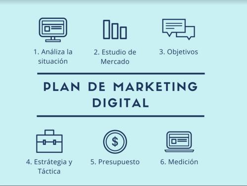 Pasos del Plan de Marketing