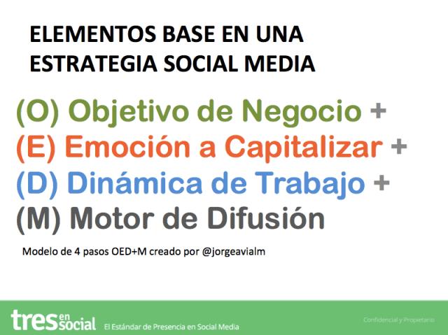 Estrategias de Negocio con Social Media - Modelo 4 Pasos OED+M por Jorge Avila