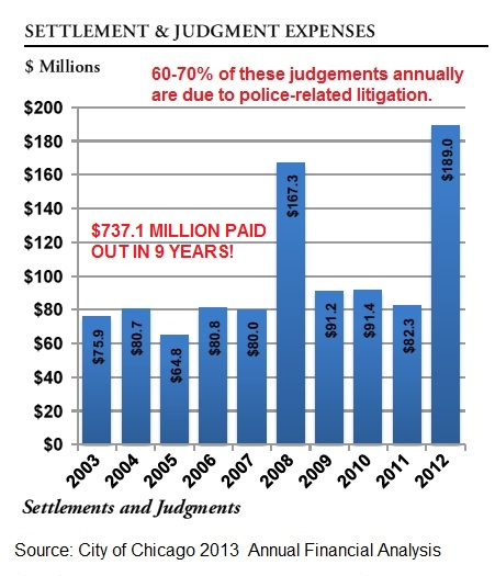 Chicago_settlements+judgements-2003-2013