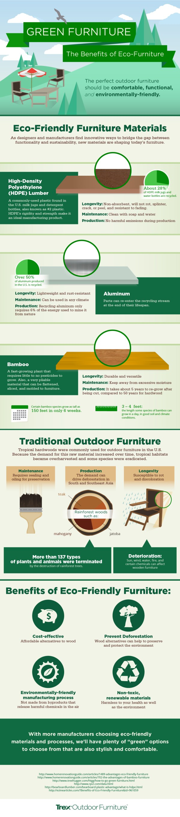 Green Furniture Infographic