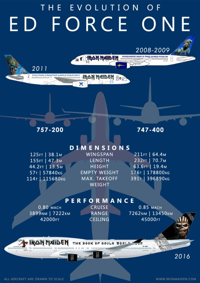 Iron-Maiden-edforceone_infographic