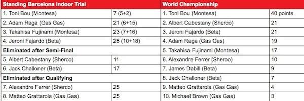 Résultats Xtrial Barcelone 2013