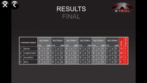 Résultats Finale X-Trial Barcelone 2015