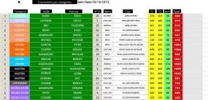 stdenis-41015-classements