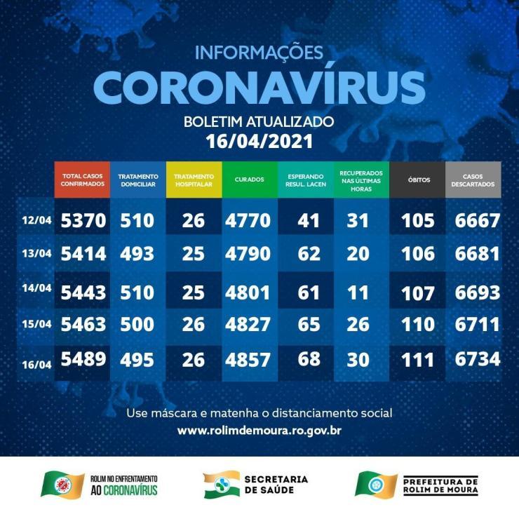 Uma nova morte por complicações da covid-19 é registrada em Rolim de Moura nesta sexta (16); veja o boletim