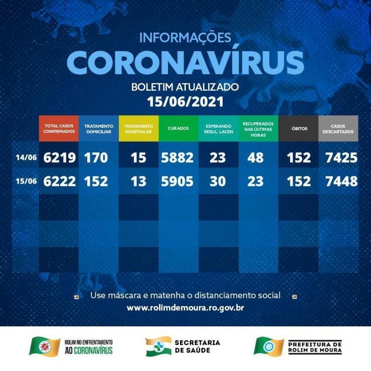 Casos de covid-19 em Rolim de Moura continuam em queda; 165 pessoas estão em tratamento