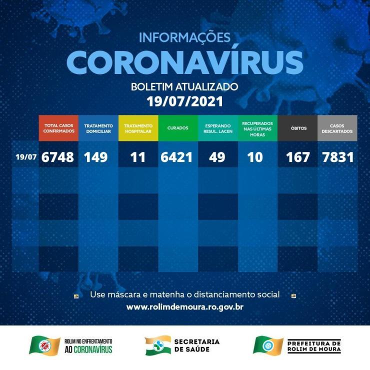 Boletim com dados sobre o coronavírus em Rolim de Moura desta segunda-feira (19)