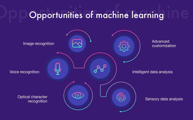 Oppotunities of Machine Learning