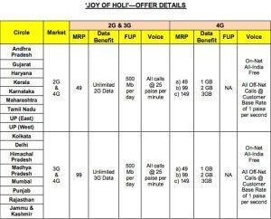 Joy of Holi Reliance Offers Plans Details.