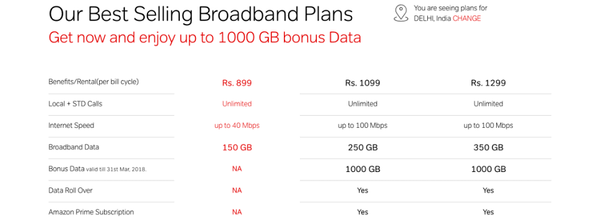 Airtel Broadband Plans