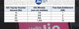 Reliance Jio to start charging Outgoing Voice Calls