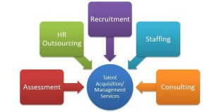 hr-mangement-services-by-tridindia
