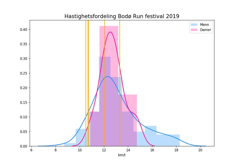 Fordelingen fra Bodø Run Festiva 2019 etter kjønn. Vertikale linjer er klubbens deltakere