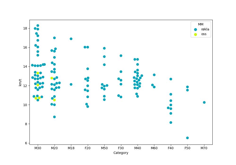 Graf som viser fordelingen for forskjellige klasser under Bodø Run Festival Halvmaraton 2019