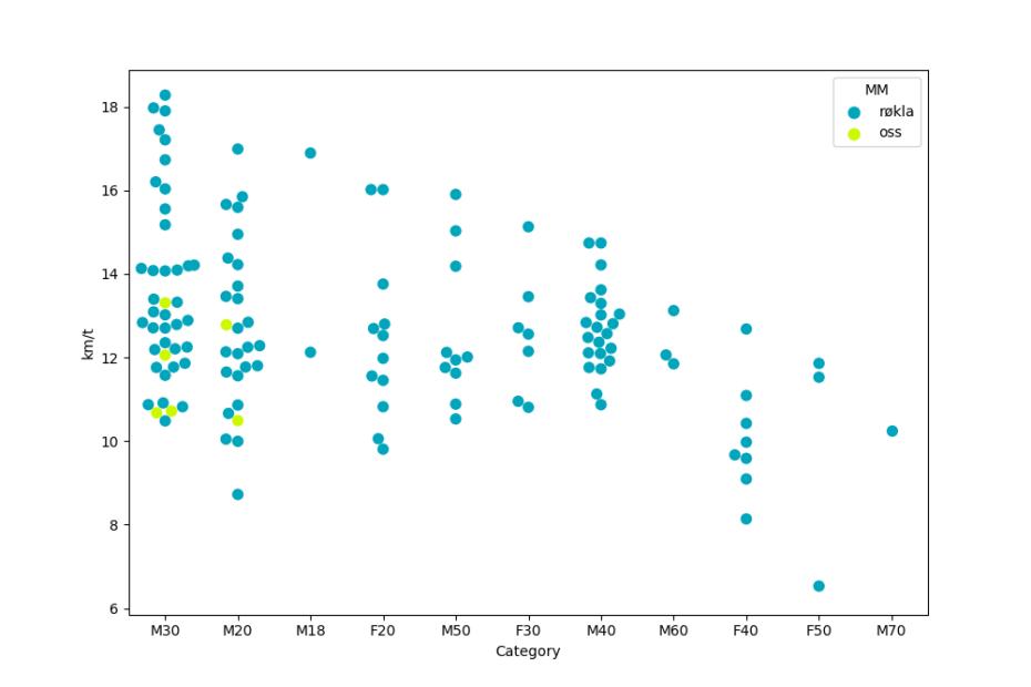 Hver prikk representerer en deltakers gjennomsnittshastighet på Bodø Run Festival 2019 Halvmaraton