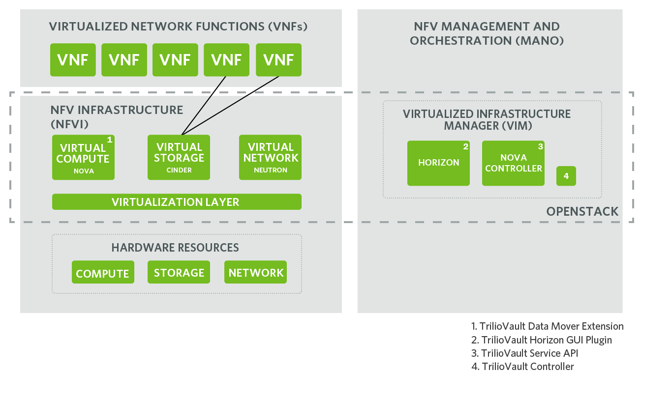 TrilioVault for OpenStack NFV Reference Architecture