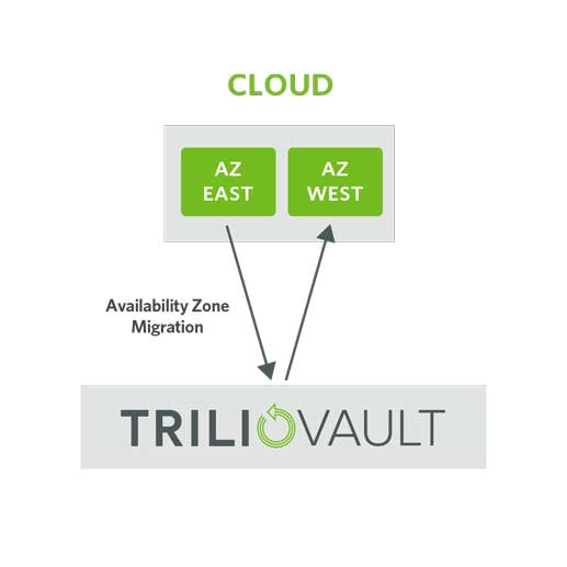 TrilioVault workload migration between availability zones in an OpenStack cloud