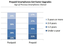 The Average Upgrade Cycle of a Smartphone in the U.S. is 32 Months, According to NPD Connected Intelligence