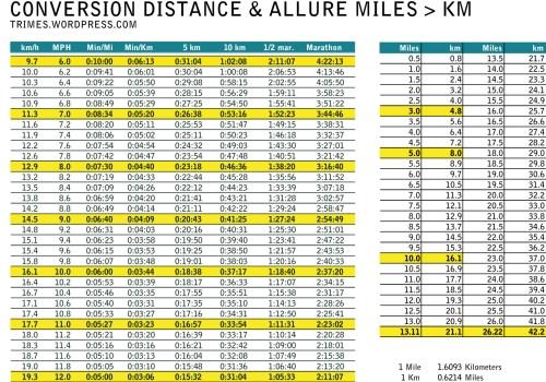 cadeau conversion table tableau de conversion miles km. Black Bedroom Furniture Sets. Home Design Ideas