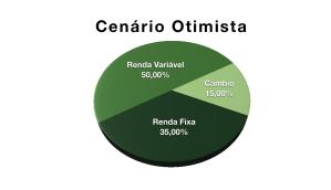 Gráfico de pizza mostrando as três classes de ativos que compõem a tríade básica