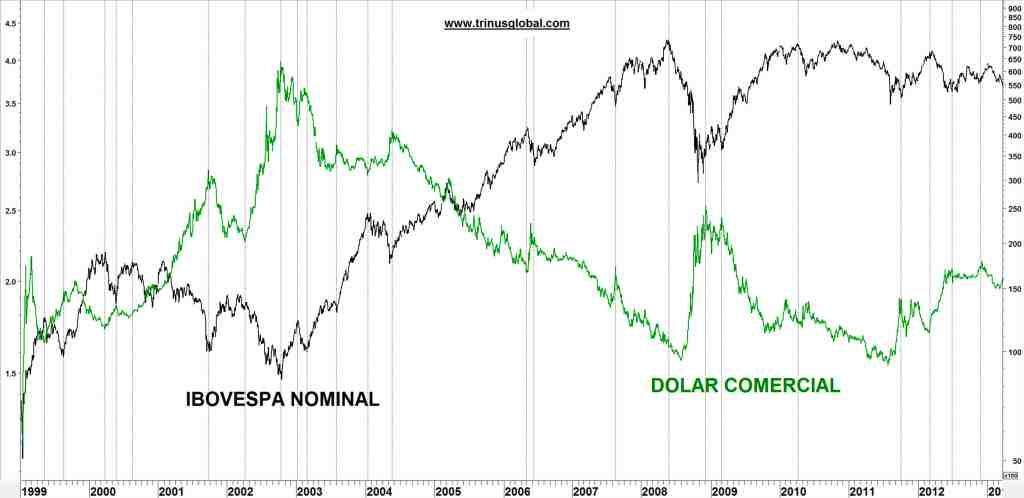 Gráfico mostrando Ibovespa e Dólar com fundos e topos alternados