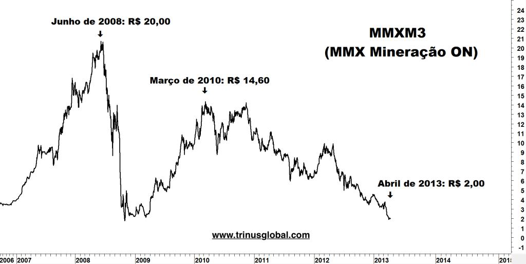 Gráfico mostrando a forte queda de MMXM3
