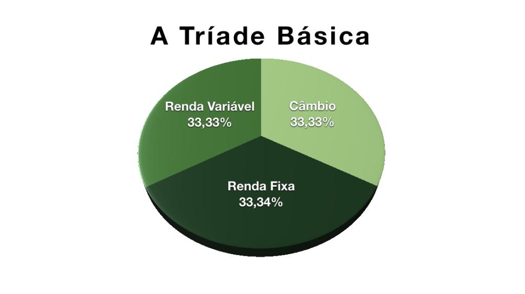 Gráfico de pizza com as três classes de ativos
