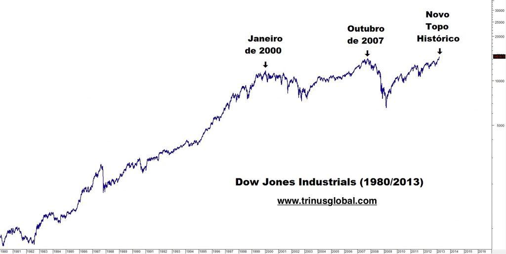 Gráfico do índice Dow Jones nominal