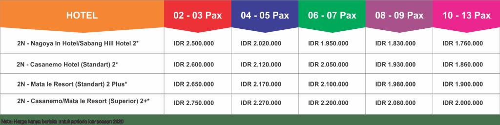 Paket Wisata Sabang Pulau Rubiah Aceh Murah 3 Hari 2 Malam