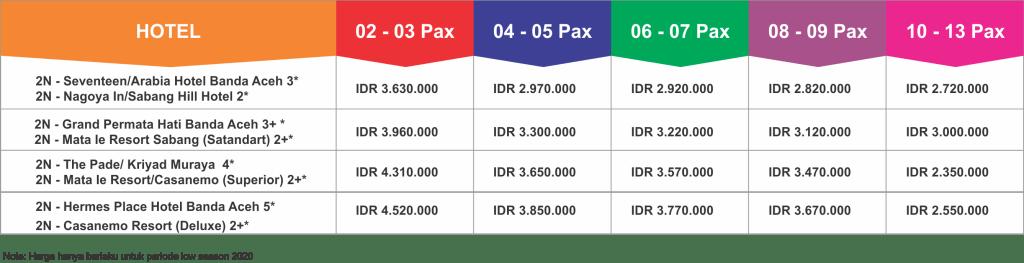 Paket Wisata Sabang Banda Aceh Tour 5 Hari 4 Malam